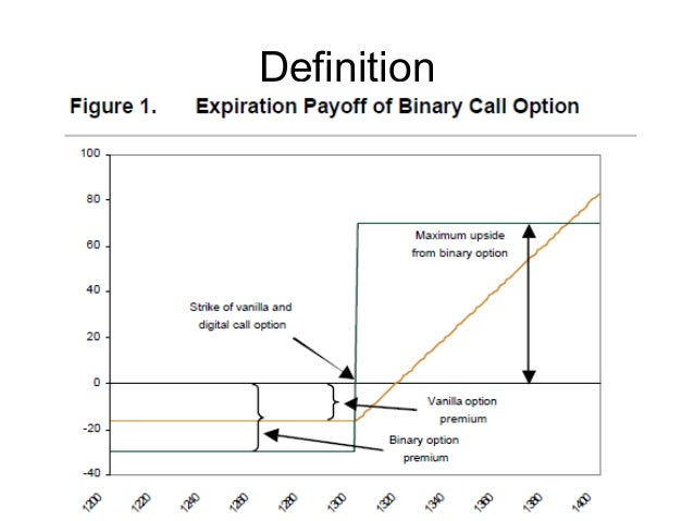 Changes to the regulated of binary options