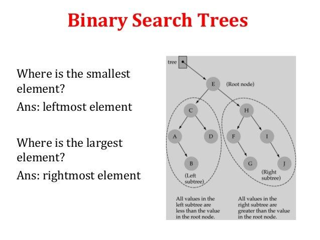 binary search tree investigation 613 search tree implementation¶ a binary search tree relies on the property that keys that are less than the parent are found in the left subtree, and keys that.