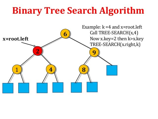 Binary Search Implementation Using C# - c-sharpcorner.com