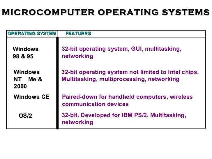 Binary System