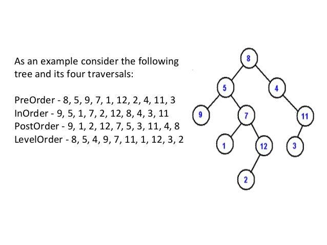Binary Tree-Inorder Traversal – Non Recursive Approach