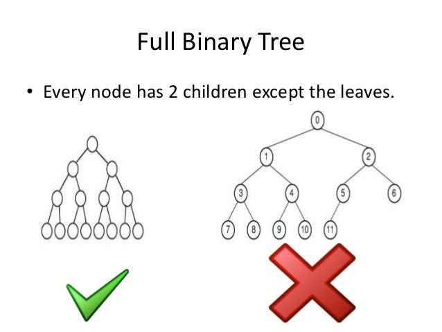 Binary search tree - Wikipedia