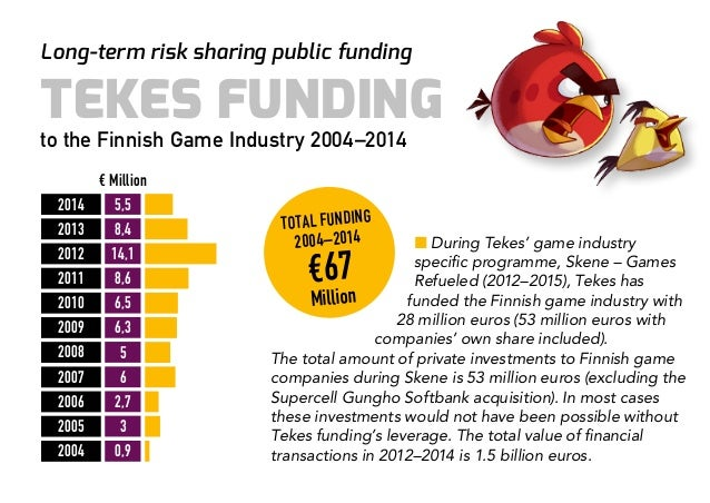 10 years of Tekes funding and networks for the Finnish game industry 2004-2014 Slide 3