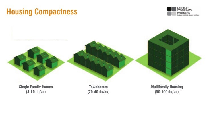 Housing Compactness   Single Family Homes    Townhomes      Multifamily Housing       (4-10 du/ac)      (20-40 du/ac)    (...