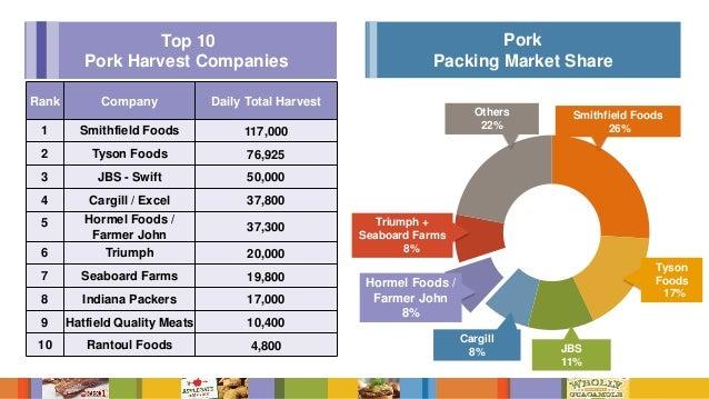 Hormel Foods Market Share
