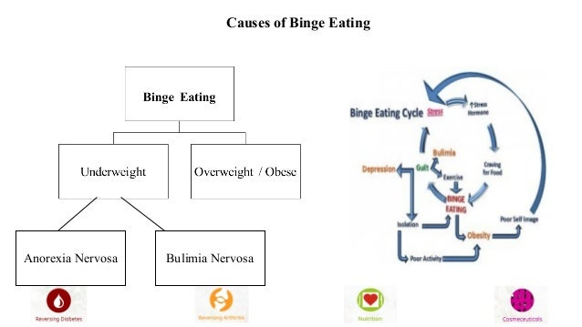 the psychological explanation of binge eating disorder Brief report rapid response in psychological treatments for binge eating disorder anja hilbert university of leipzig medical center thomas hildebrandt.