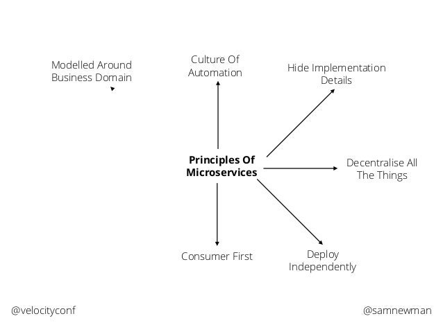 @samnewman@velocityconf Principles Of Microservices Modelled Around Business Domain Culture Of Automation Hide Implementat...