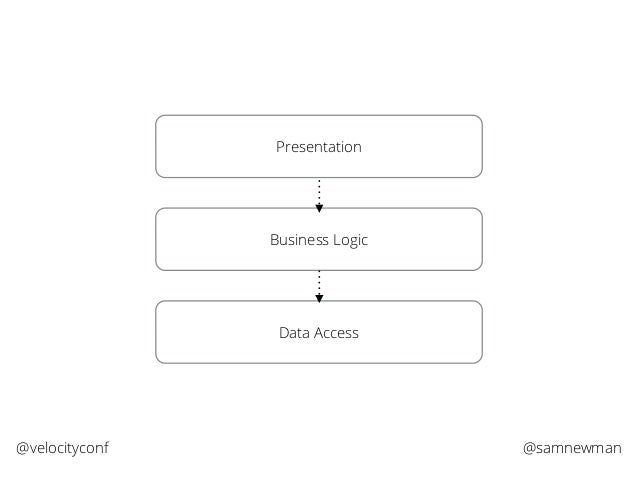@samnewman@velocityconf Presentation Business Logic Data Access