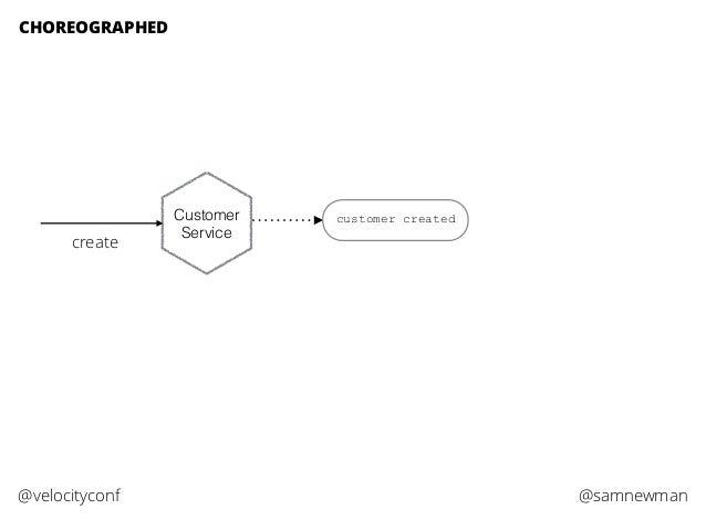 @samnewman@velocityconf CHOREOGRAPHED Customer Service create customer created