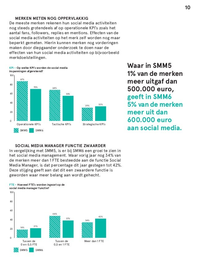 10  MERKEN METEN NOG OPPERVLAKKIG De meeste merken rekenen hun social media activiteiten nog steeds grotendeels af op ope...