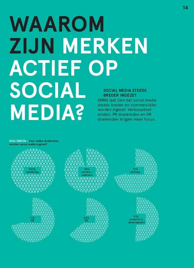 WAAROM ZIJN MERKEN ACTIEF OP SOCIAL MEDIA? doeleinden / strategie   SOCIAL MEDIA STEEDS   BREDER INGEZET SMM6 laat zie...