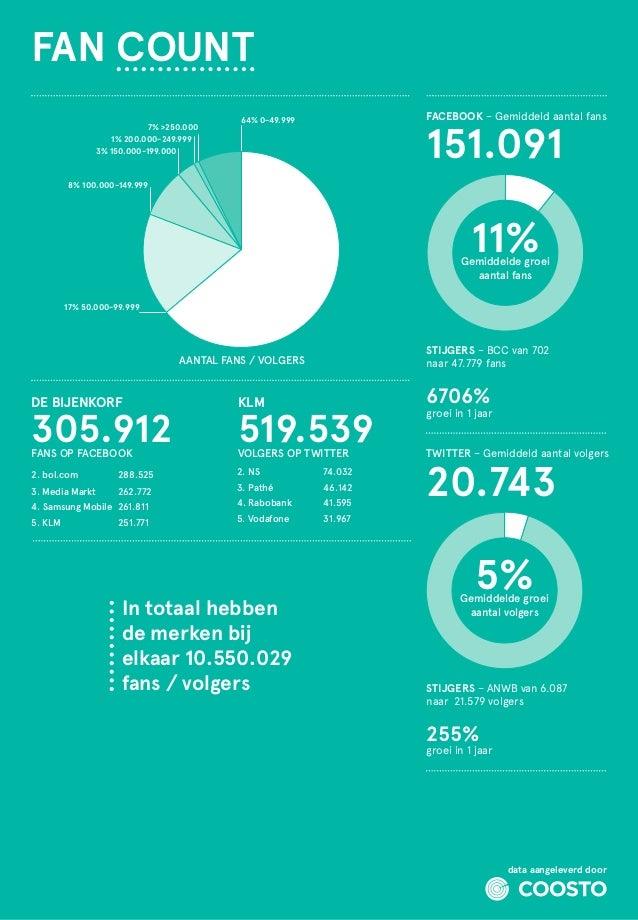 FAN COUNT 7% 250.000 1% 200.000-249.999 3% 150.000-199.000  FACEBOOK – Gemiddeld aantal fans  64% 0-49.999  151.091  8% 10...