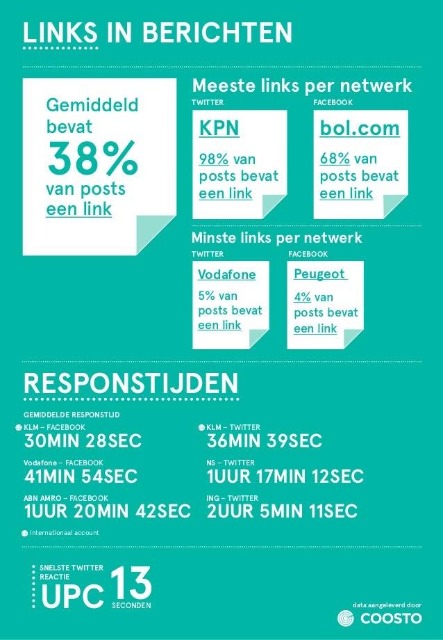LINKS IN BERICHTEN Gemiddeld bevat  38% van posts een link  Meeste links per netwerk TWITTER  FACEBOOK  KPN  bol.com  98% ...