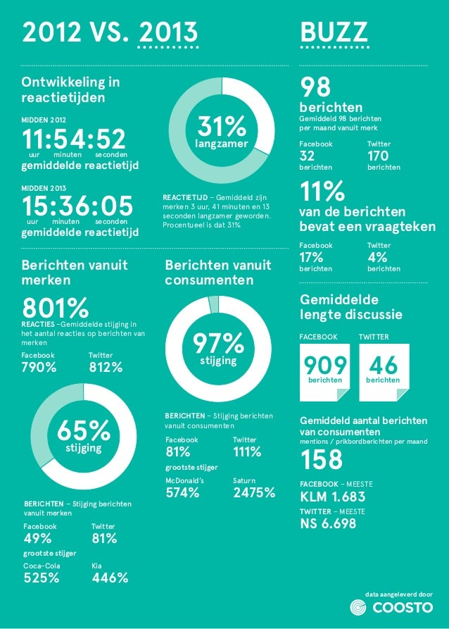 2012 VS. 2013  BUZZ  Ontwikkeling in reactietijden  98  MIDDEN 2012  11:54:52 uur  minuten  seconden  31%  langzamer  MID...