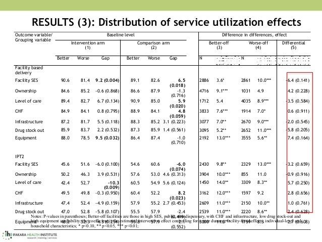 RESULTS (3): Distribution of service utilization effects Outcome variable/ Grouping variable Baseline level  Difference i...