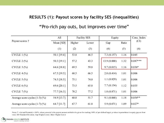 """RESULTS (1): Payout scores by facility SES (inequalities)  """"Pro-rich pay outs, but improves over time"""" Payout scores † ..."""