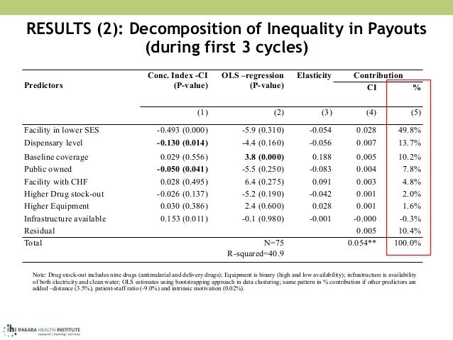 RESULTS (2): Decomposition of Inequality in Payouts  (during first 3 cycles) Predictors Conc. Index -CI (P-value) OLS –re...