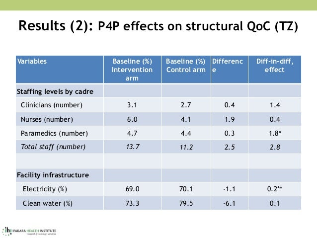 Results (2): P4P effects on structural QoC (TZ) Variables Baseline (%) Intervention arm Baseline (%) Control arm Differenc...