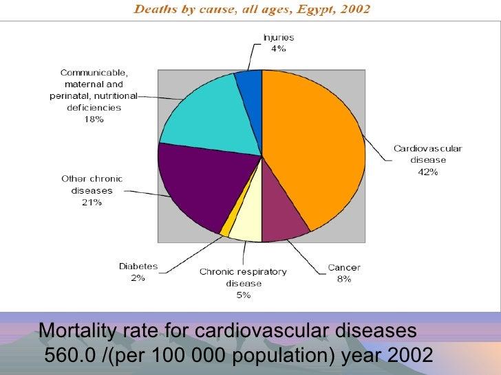 Biostatistics of heart diseases in Egypt