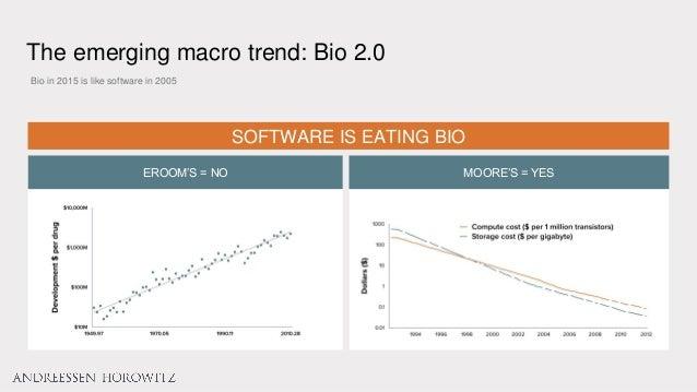 Bio in 2015 is like software in 2005 SOFTWARE IS EATING BIO EROOM'S = NO MOORE'S = YES The emerging macro trend: Bio 2.0