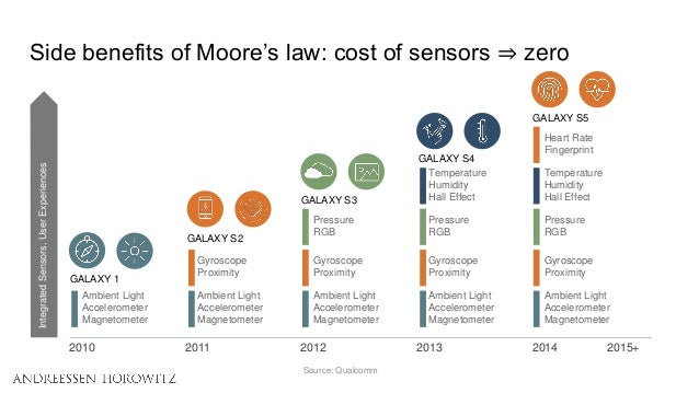 Side benefits of Moore's law: cost of sensors ⇒ zero Source: Qualcomm IntegratedSensors,UserExperiences Ambient Light Acce...
