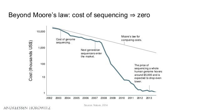 Beyond Moore's law: cost of sequencing ⇒ zero Source: Nature, 2014 Cost of genome sequencing. Next generation sequencers e...