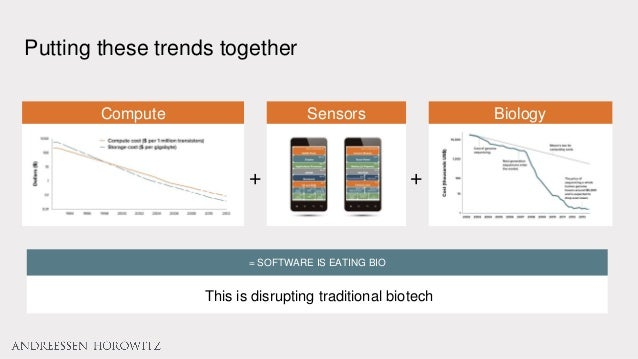 Putting these trends together This is disrupting traditional biotech = SOFTWARE IS EATING BIO Compute Sensors Biology + +