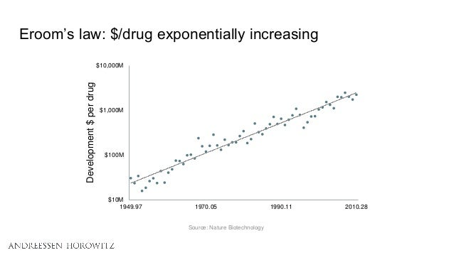 Eroom's law: $/drug exponentially increasing Source: Nature Biotechnology $10M $100M $1,000M $10,000M 1949.97 1970.05 1990...
