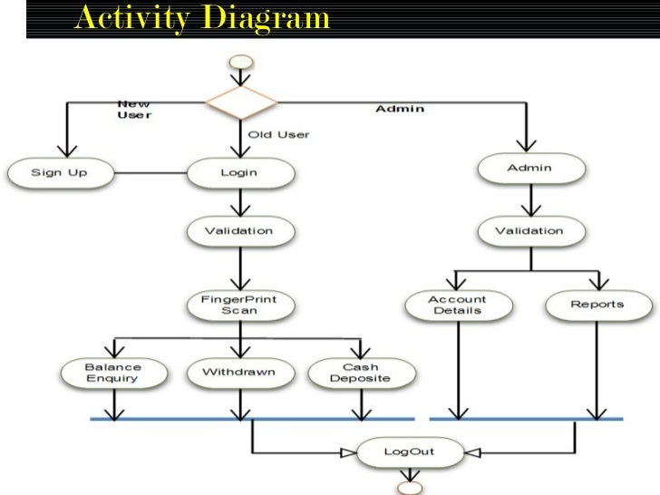 Class diagram for fingerprint based atm system diy enthusiasts bio atm with microsoft finger print sdk rh slideshare net atm function diagram class diagram for student feedback form ccuart Image collections