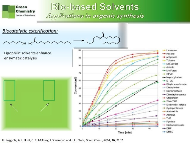 green solvents and bio solvents market Shifting consumer preferences in favor of bio-based solvents is a key driver for  the overall green solvents market development concerns regarding high voc.