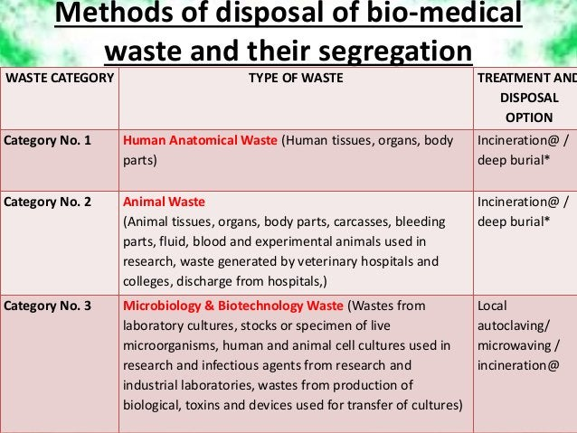 Methods of disposal of bio-medical waste and their segregation WASTE CATEGORY TYPE OF WASTE TREATMENT AND DISPOSAL OPTION ...