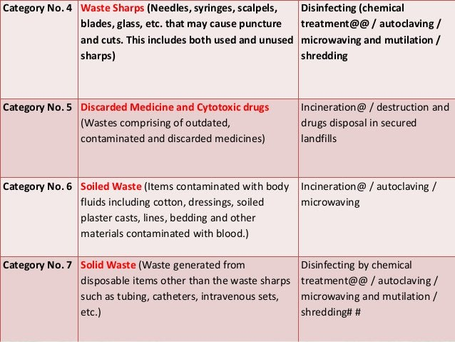Category No. 4 Waste Sharps (Needles, syringes, scalpels, blades, glass, etc. that may cause puncture and cuts. This inclu...