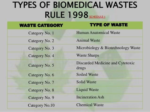 Biomedical Waste Management Ppt Presentation Download Image