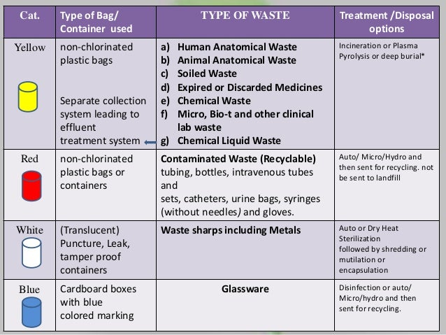 Bio Medical Waste Management 2016