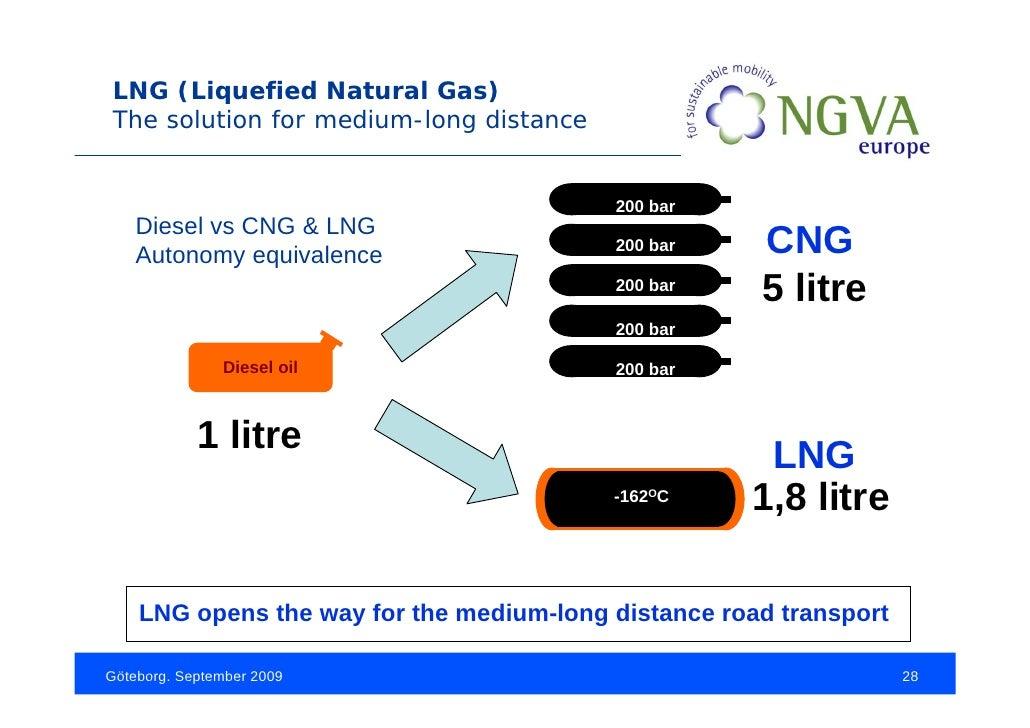 Lng Vs Natural Gas Volume