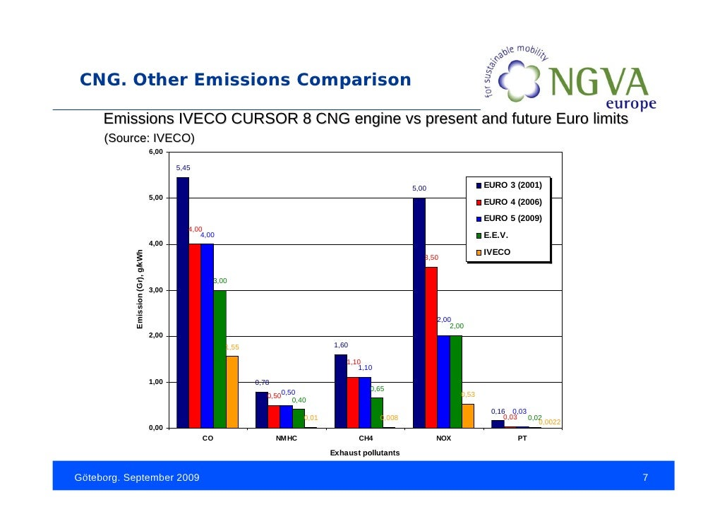 Natural Gas Combustion Co Emissions
