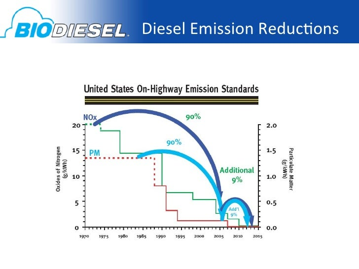 Bio 3B: Biodiesel exhaust aftertreatment