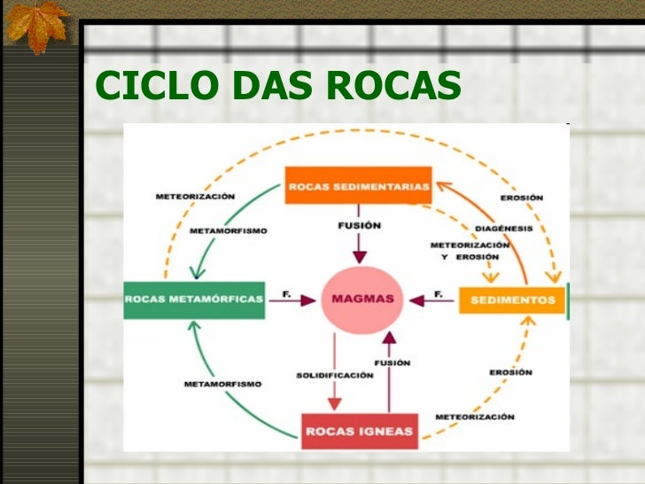 CICLO DAS ROCAS