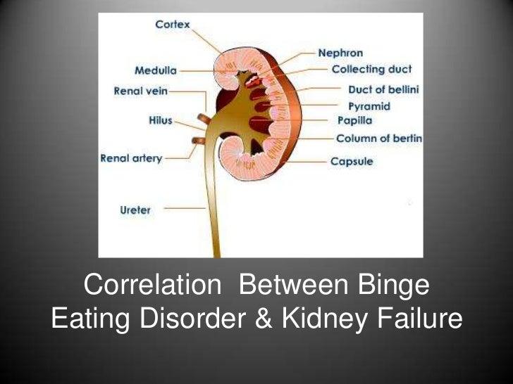 Correlation Between BingeEating Disorder & Kidney Failure