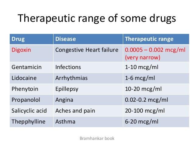 Digoxin Drug Names