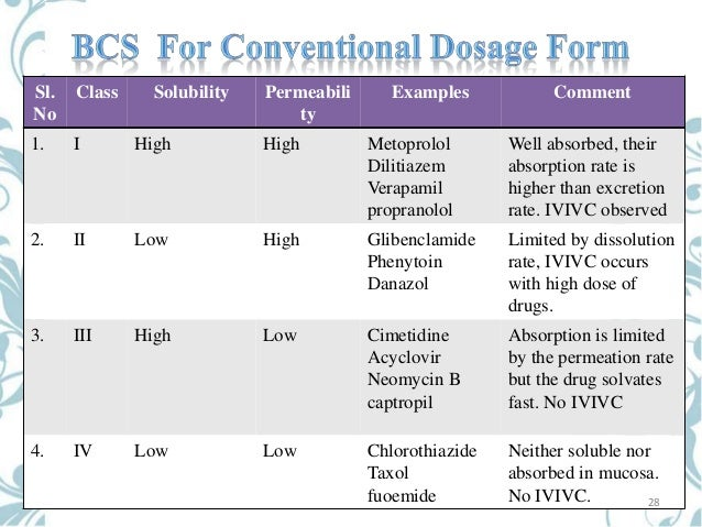 Bcs Classification Database