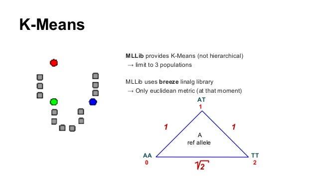 genomics machine learning