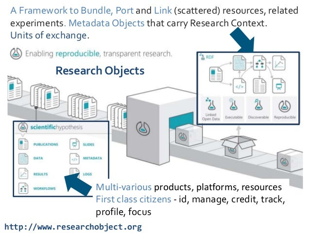 Research Object Framework Principles & Conventions API specification Platform Profiles using legacy & commodity platforms ...