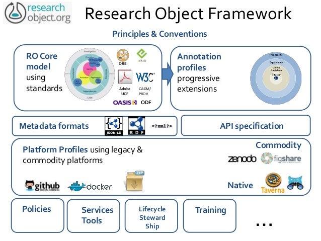 Identity Annotation Aggregation RO Core Platform Profiles DOIs URIs Handles ORCID Data Citation Implementation OAI- ORE W3...
