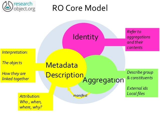 RO Model Ontology http://w3id.org/ro/ Defines core concepts of research objects, identity, aggregation, annotation. Used i...