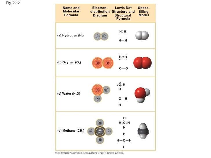 Electron Distribution Diagram Of Water