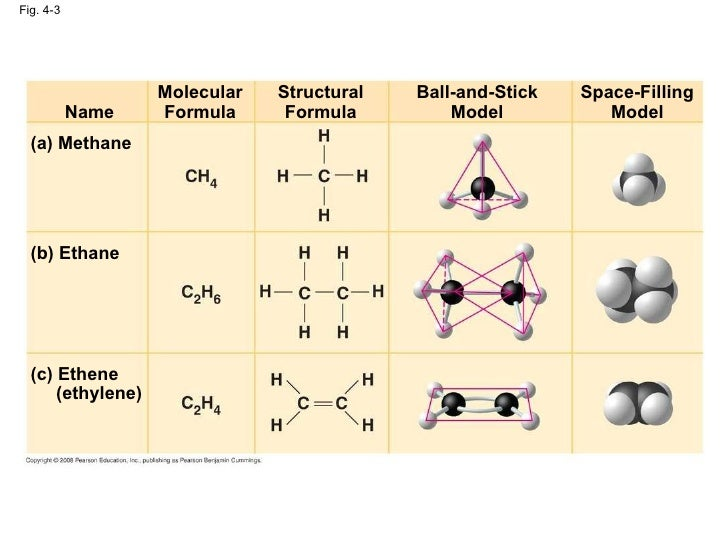 Chemical Properties Of Ethane And Ethene