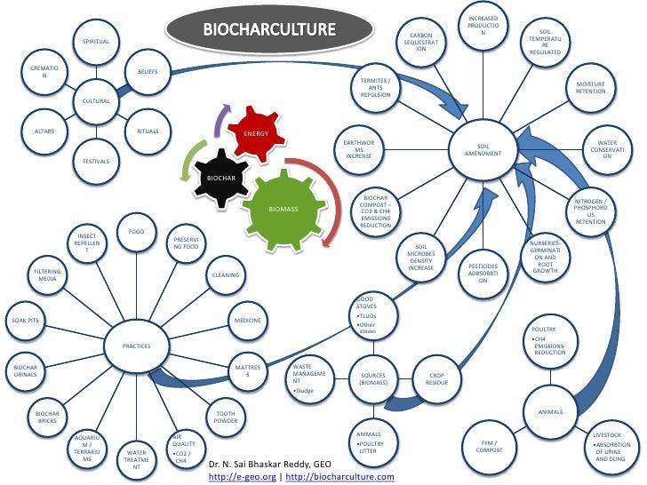 BIOCHARCULTURE<br />Dr. N. SaiBhaskar Reddy, GEO<br />http://e-geo.org | http://biocharculture.com<br />
