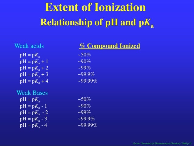 relationship between ph pka and pi