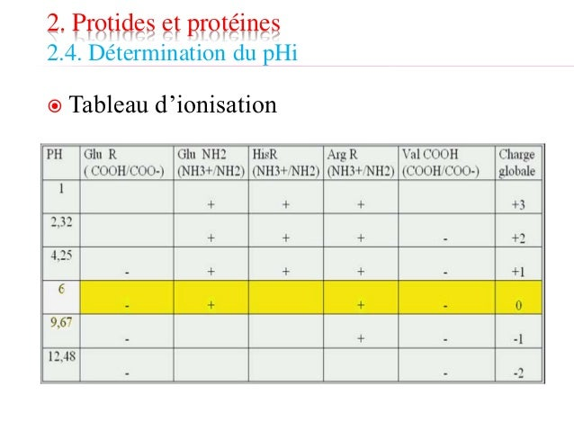 Biochimie Acides Amines Et Proteines